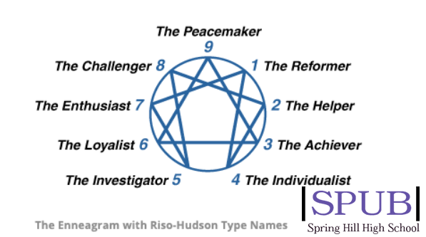 The Enneagram Test is a series of questions that attempt to identify your core personality traits. This test, while it seems superficial, is actually incredibly accurate and helpful for gaining insights into one